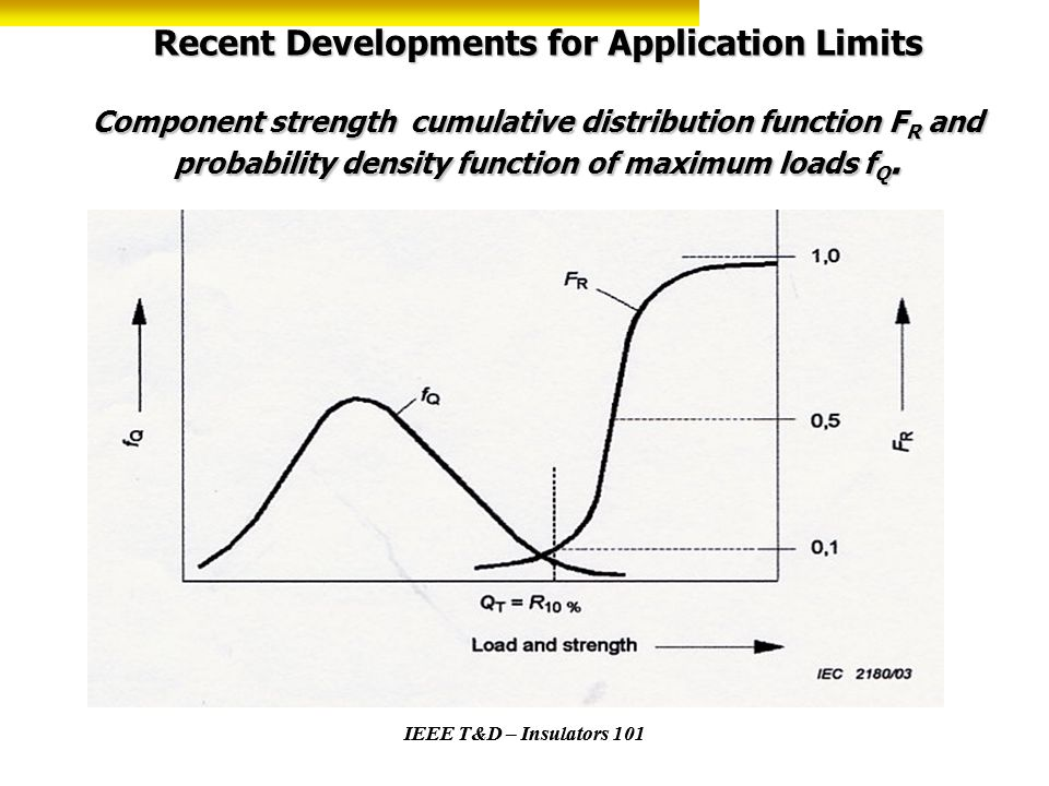 Recent Developments for Application Limits Component strength cumulative distribution function F R and probability density function of maximum loads f