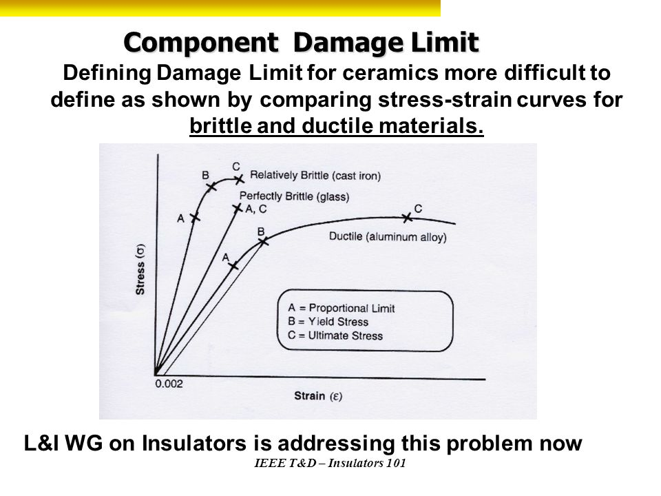 Component Damage Limit Defining Damage Limit for ceramics more difficult to define as shown by comparing stress-strain curves for brittle and ductile