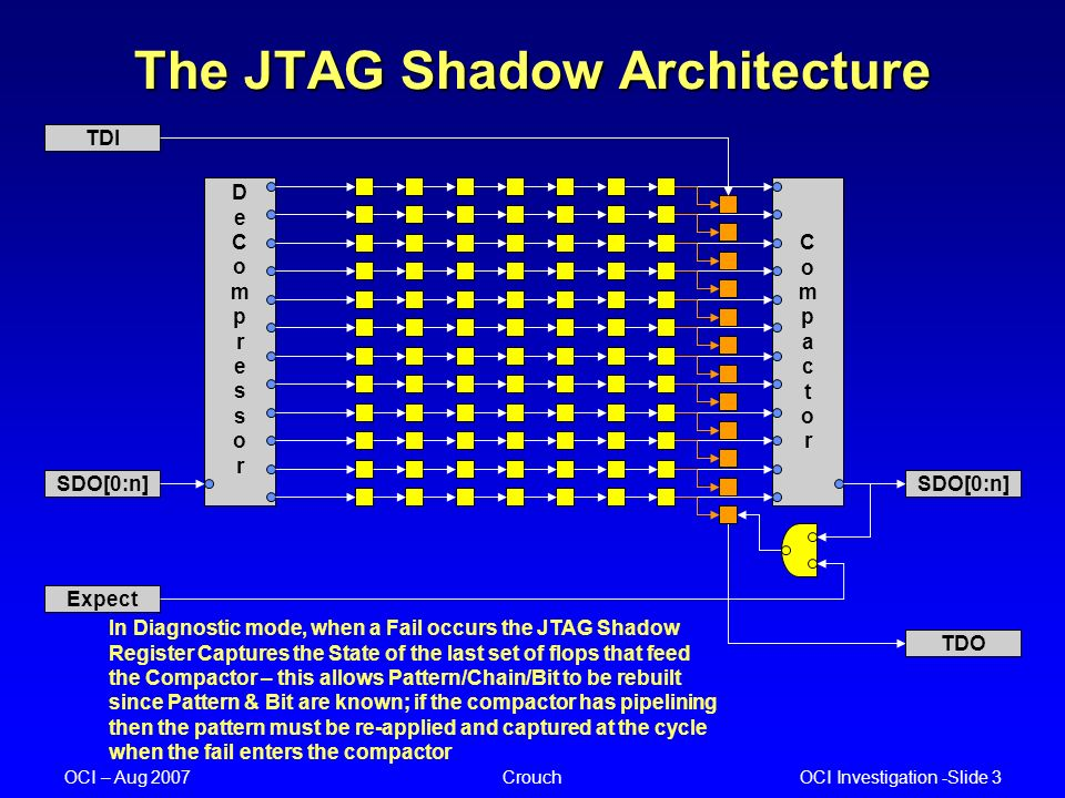 OCI Investigation -Slide 3 OCI – Aug 2007Crouch The JTAG Shadow Architecture SDO[0:n] TDO SDO[0:n] DeCompressorDeCompressor CompactorCompactor TDI Exp