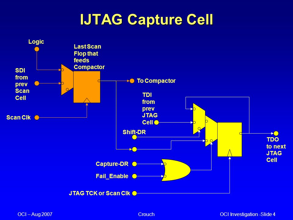 OCI Investigation -Slide 4 OCI – Aug 2007Crouch IJTAG Capture Cell Logic SDI from prev Scan Cell Scan Clk Last Scan Flop that feeds Compactor To Compactor JTAG TCK or Scan Clk Fail_Enable Capture-DR Shift-DR TDI from prev JTAG Cell TDO to next JTAG Cell