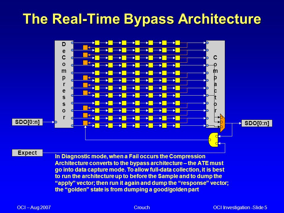 OCI Investigation -Slide 5 OCI – Aug 2007Crouch The Real-Time Bypass Architecture In Diagnostic mode, when a Fail occurs the Compression Architecture converts to the bypass architecture – the ATE must go into data capture mode.