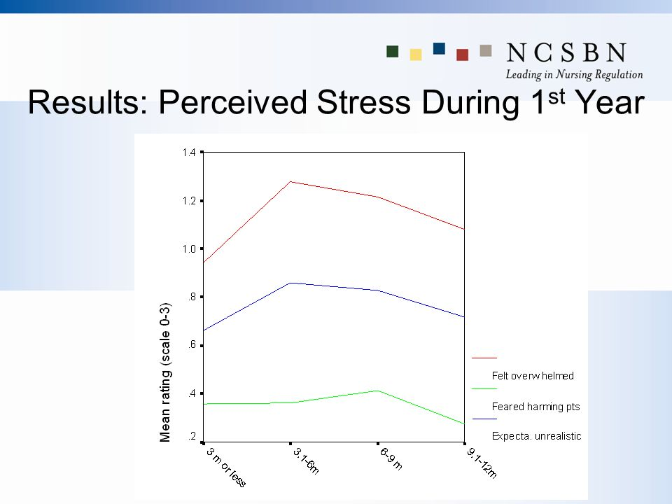 Results: Perceived Stress During 1 st Year