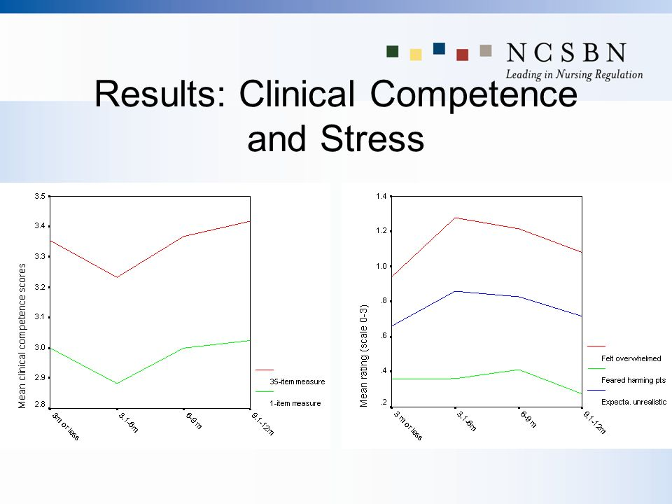 Results: Clinical Competence and Stress