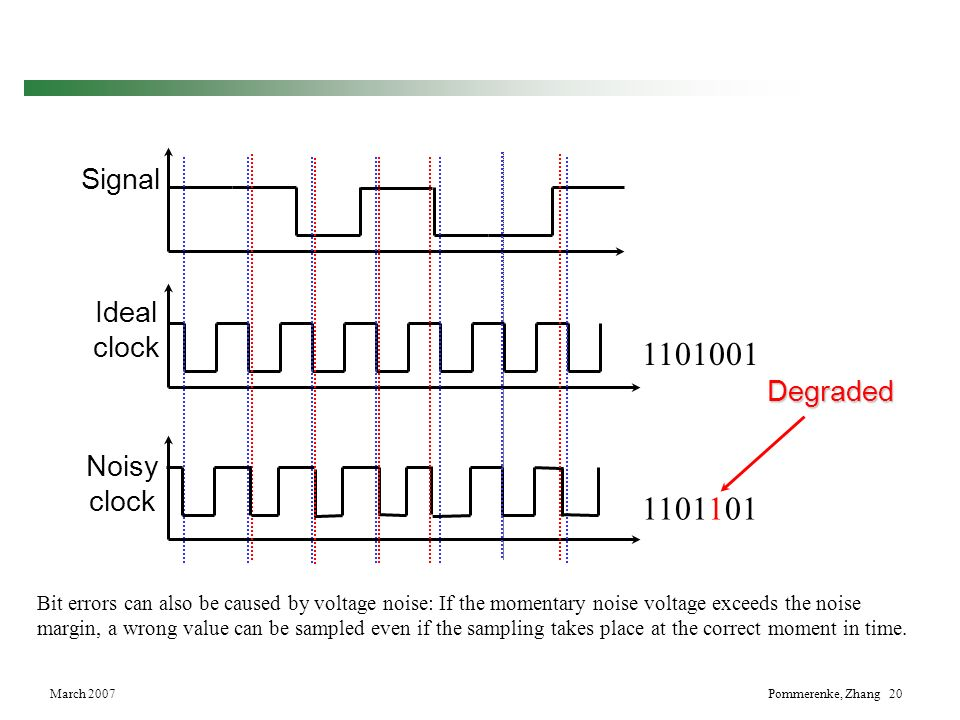 March 2007Pommerenke, Zhang 20 Signal Ideal clock 1101001 Noisy clock 1101101 Degraded Bit errors can also be caused by voltage noise: If the momentar