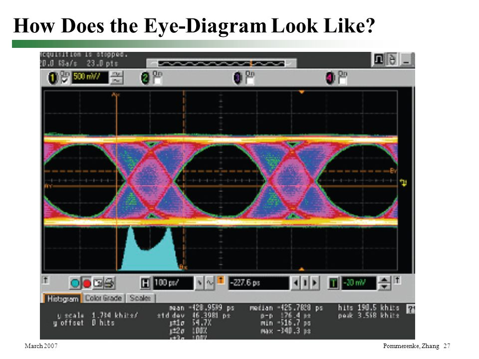 March 2007Pommerenke, Zhang 27 How Does the Eye-Diagram Look Like?