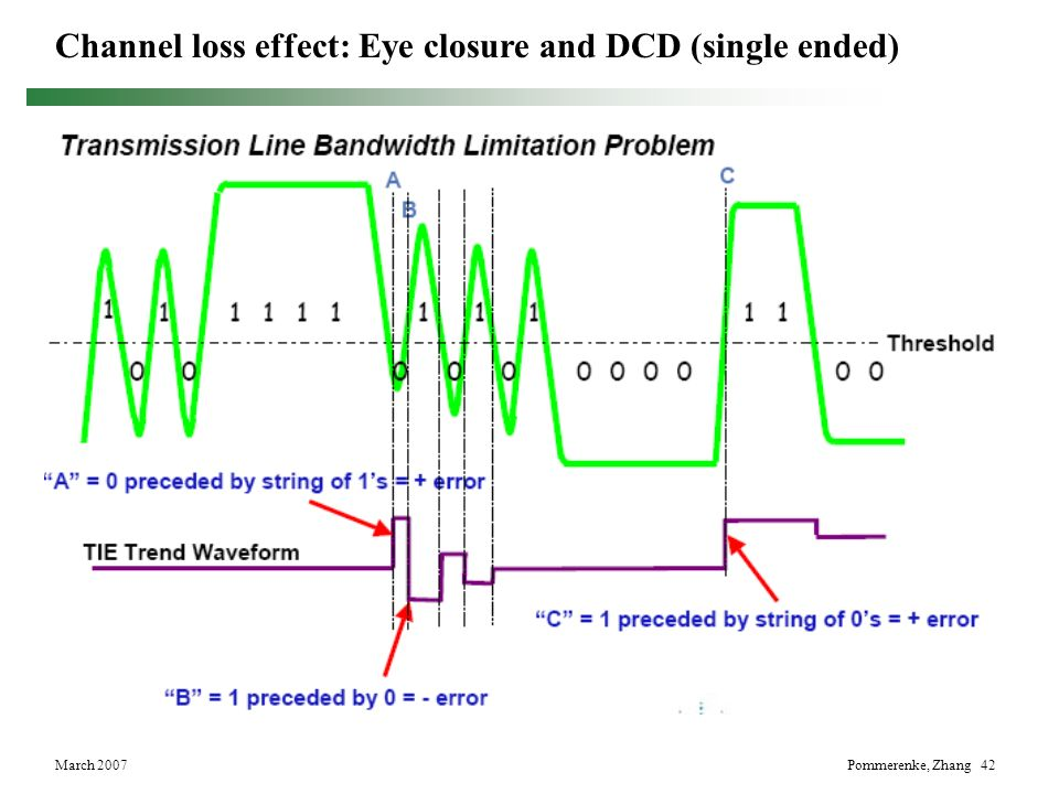 March 2007Pommerenke, Zhang 42 Channel loss effect: Eye closure and DCD (single ended)
