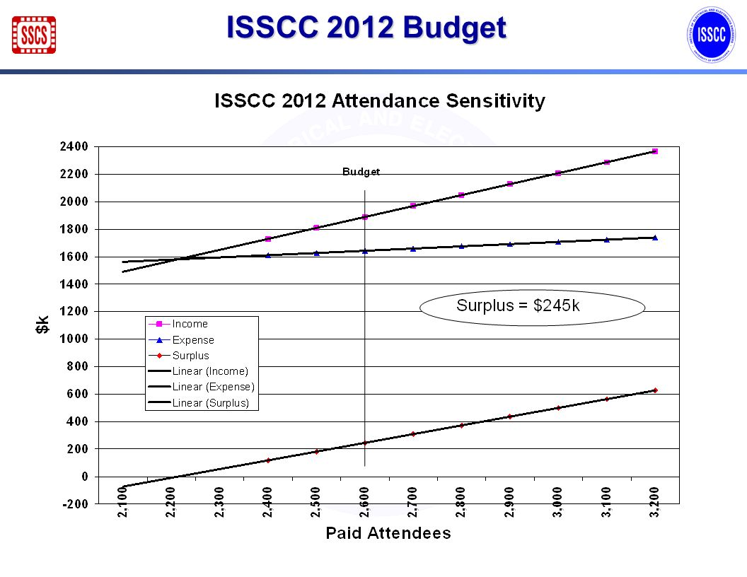 ISSCC Financial Summary ($k) Paid Attendees2,6652,9822,600 Item2010 Act.2011 Est.2012 Bud.