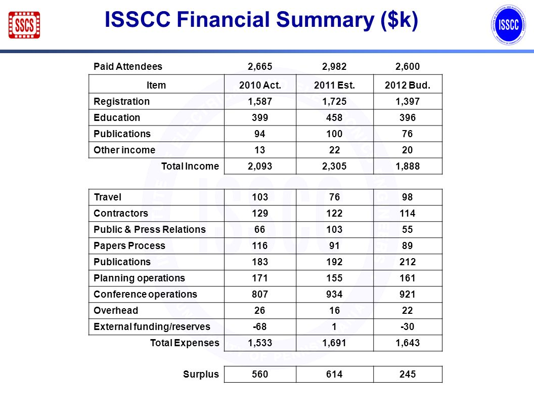 ISSCC Financial Summary ($k) Paid Attendees2,6652,9822,600 Item2010 Act.2011 Est.2012 Bud. Registration1,5871,7251,397 Education399458396 Publications