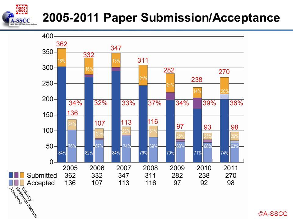 ©A-SSCC 2005-2011 Paper Submission/Acceptance