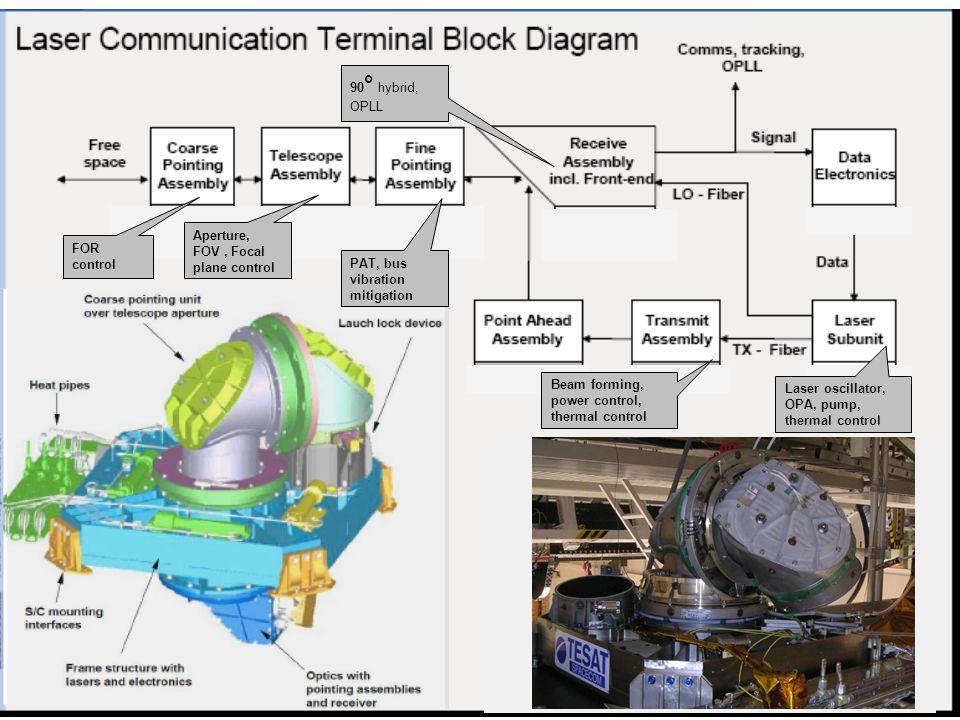 FOR control Aperture, FOV, Focal plane control 90 ° hybrid, OPLL Laser oscillator, OPA, pump, thermal control Beam forming, power control, thermal con