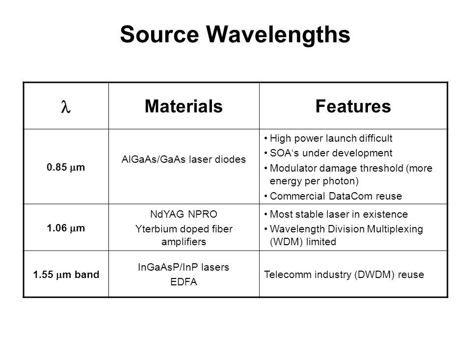Source Wavelengths MaterialsFeatures 0.85 m AlGaAs/GaAs laser diodes High power launch difficult SOAs under development Modulator damage threshold (mo