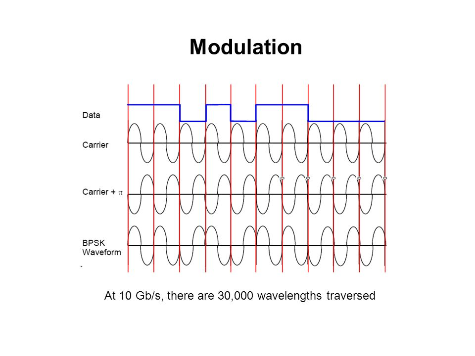 At 10 Gb/s, there are 30,000 wavelengths traversed Modulation