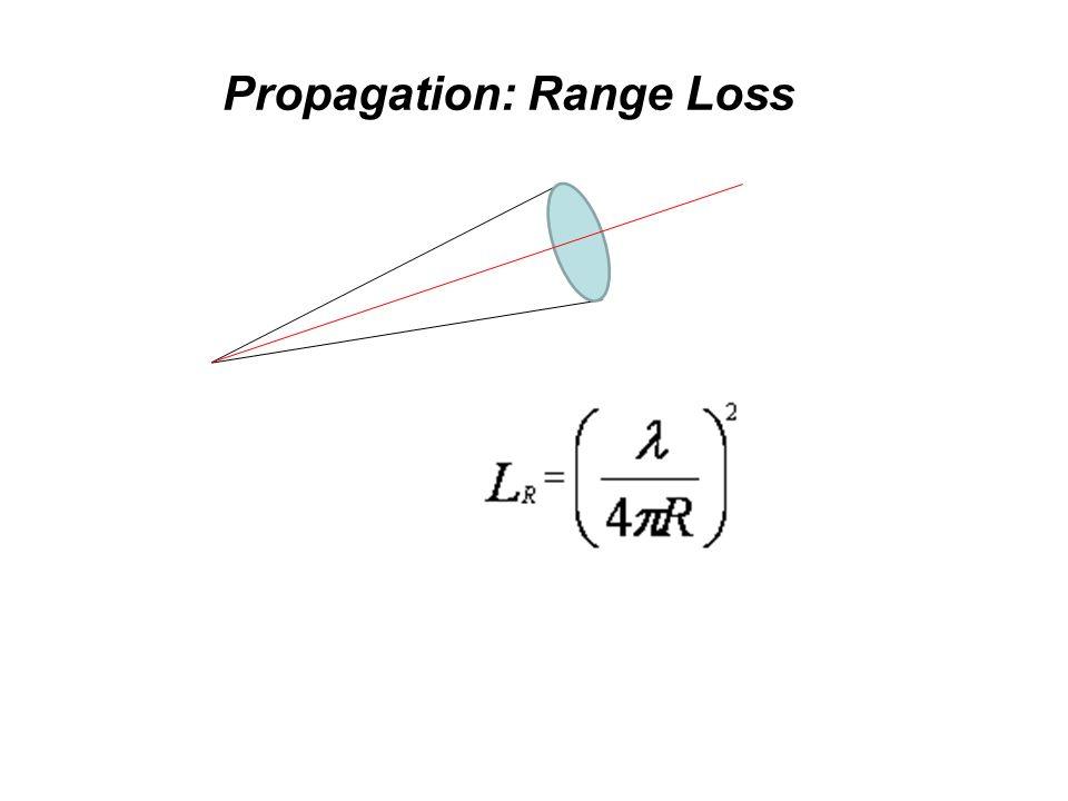 Propagation: Range Loss