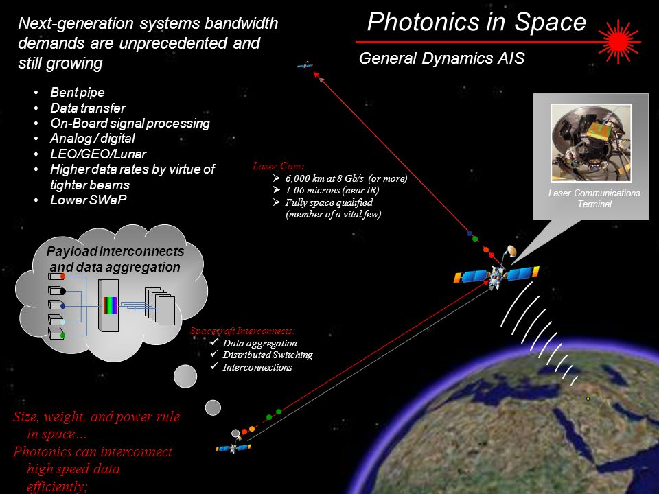 Next-generation systems bandwidth demands are unprecedented and still growing Photonics in Space General Dynamics AIS Payload interconnects and data a