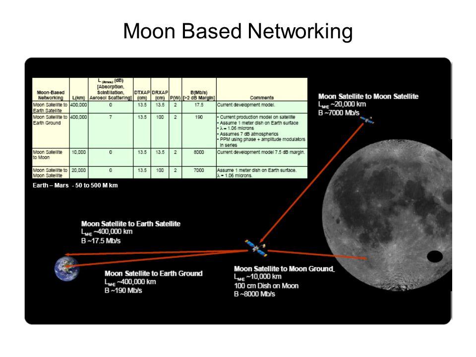 Inter-satellite link…… Homodyne DPSK receiver theoretical MDS data sync, LO power, AGC losses, etc.