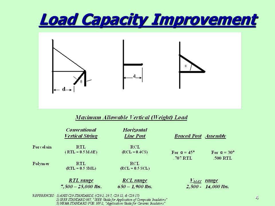 4 Load Capacity Improvement Load Capacity Improvement