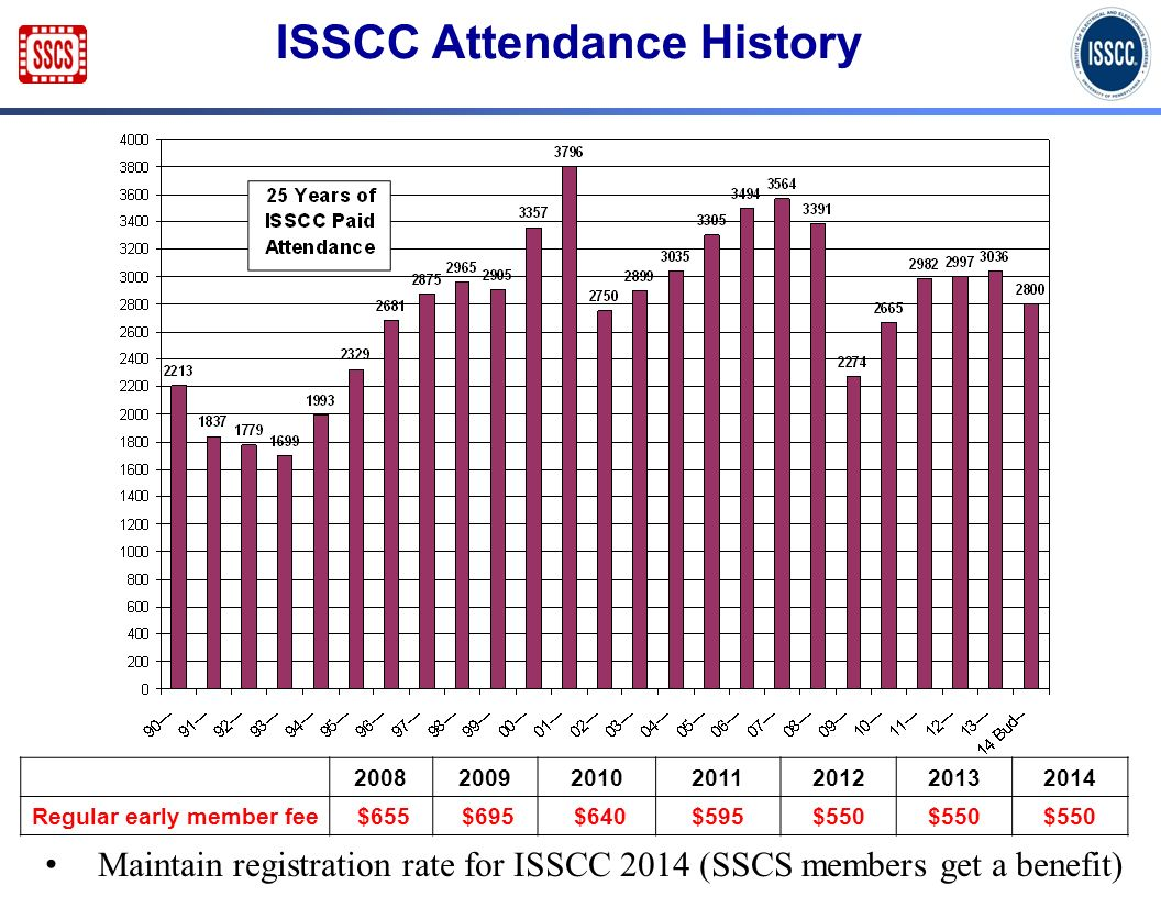 ISSCC Attendance History 2008200920102011201220132014 Regular early member fee $655 $695 $640$595$550 Maintain registration rate for ISSCC 2014 (SSCS