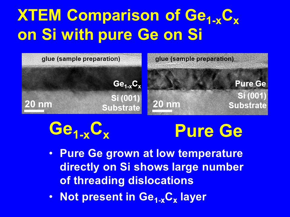 Ge 1-x C x 20 nm Si (001) Substrate glue (sample preparation) 20 nm Pure Ge Si (001) Substrate glue (sample preparation) XTEM Comparison of Ge 1-x C x on Si with pure Ge on Si Pure Ge grown at low temperature directly on Si shows large number of threading dislocations Not present in Ge 1-x C x layer Ge 1-x C x Pure Ge