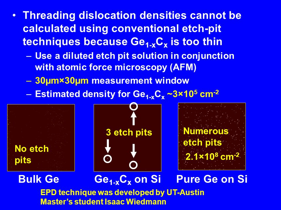 Threading dislocation densities cannot be calculated using conventional etch-pit techniques because Ge 1-x C x is too thin –Use a diluted etch pit solution in conjunction with atomic force microscopy (AFM) –30µm×30µm measurement window –Estimated density for Ge 1-x C x ~3×10 5 cm -2 Bulk GeGe 1-x C x on SiPure Ge on Si No etch pits 3 etch pits Numerous etch pits EPD technique was developed by UT-Austin Masters student Isaac Wiedmann 2.1×10 8 cm -2