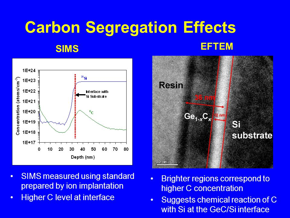 Carbon Segregation Effects SIMS EFTEM Brighter regions correspond to higher C concentration Suggests chemical reaction of C with Si at the GeC/Si interface SIMS measured using standard prepared by ion implantation Higher C level at interface