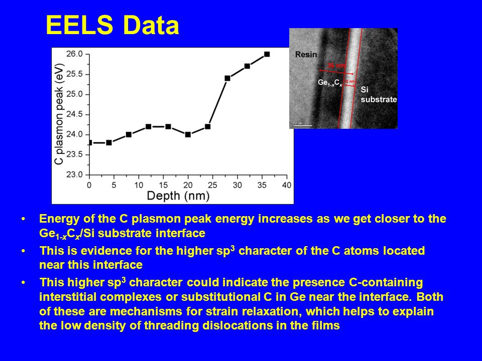 EELS Data Energy of the C plasmon peak energy increases as we get closer to the Ge 1 x C x /Si substrate interface This is evidence for the higher sp 3 character of the C atoms located near this interface This higher sp 3 character could indicate the presence C-containing interstitial complexes or substitutional C in Ge near the interface.
