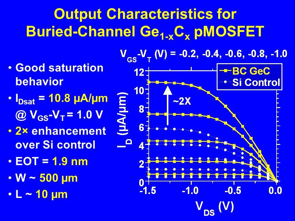 Output Characteristics for Buried-Channel Ge 1-x C x pMOSFET Good saturation behavior I Dsat = 10.8 µA/µm @ V GS -V T = 1.0 V 2× enhancement over Si control EOT = 1.9 nm W ~ 500 µm L ~ 10 µm