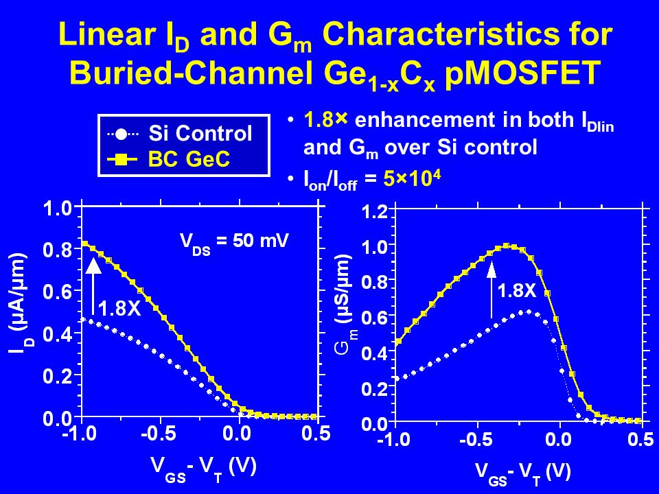 Linear I D and G m Characteristics for Buried-Channel Ge 1-x C x pMOSFET Si Control BC GeC 1.8 × enhancement in both I Dlin and G m over Si control I on /I off = 5×10 4