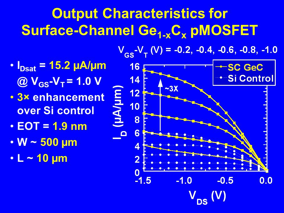 Output Characteristics for Surface-Channel Ge 1-x C x pMOSFET I Dsat = 15.2 µA/µm @ V GS -V T = 1.0 V 3× enhancement over Si control EOT = 1.9 nm W ~ 500 µm L ~ 10 µm