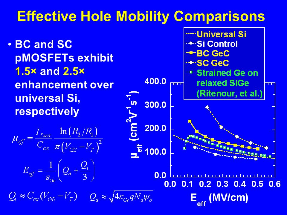 Effective Hole Mobility Comparisons BC and SC pMOSFETs exhibit 1.5× and 2.5× enhancement over universal Si, respectively