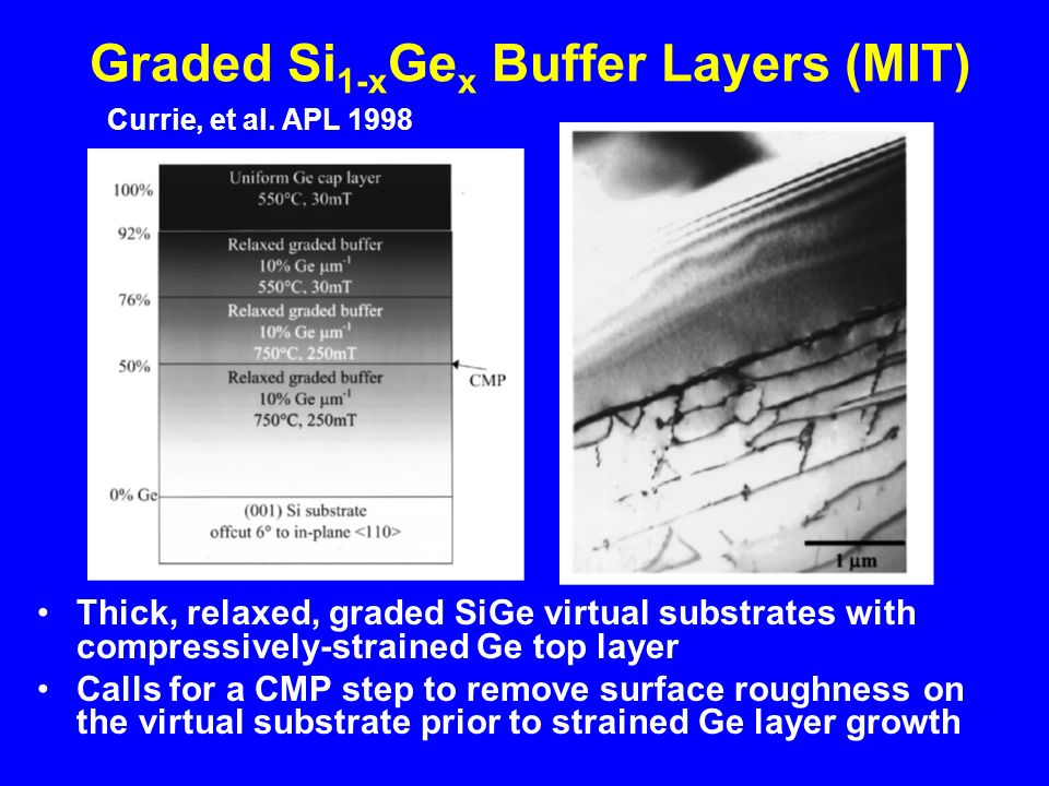 Graded Si 1-x Ge x Buffer Layers (MIT) Thick, relaxed, graded SiGe virtual substrates with compressively-strained Ge top layer Calls for a CMP step to remove surface roughness on the virtual substrate prior to strained Ge layer growth Currie, et al.