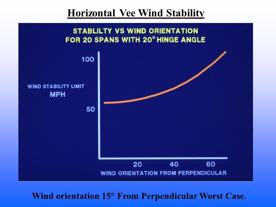 Horizontal Vee Wind Stability Wind orientation 15° From Perpendicular Worst Case.