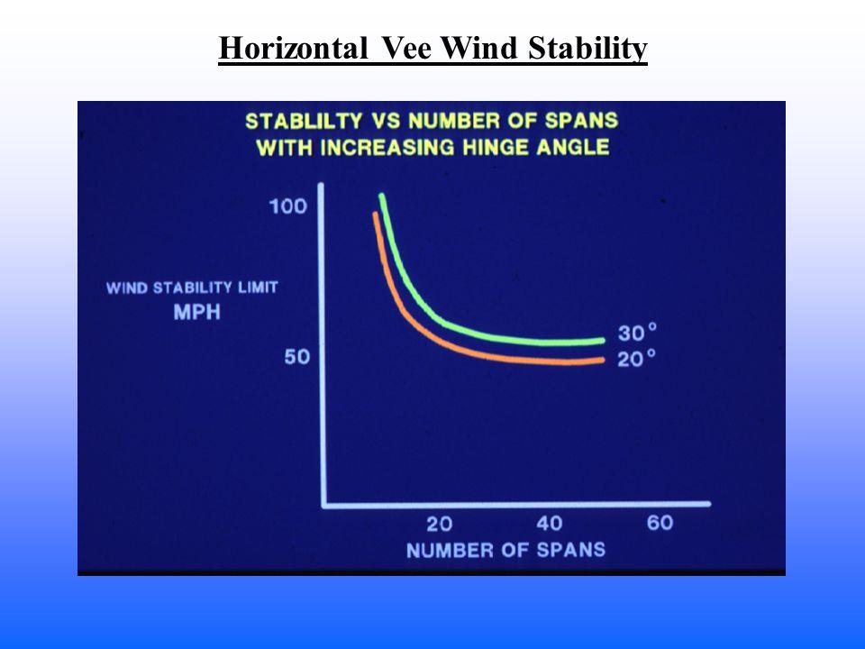 Horizontal Vee Wind Stability