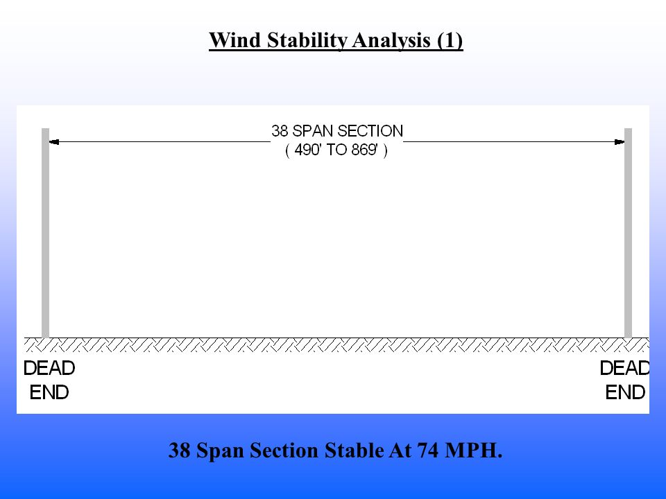 38 Span Section Stable At 74 MPH. Wind Stability Analysis (1)