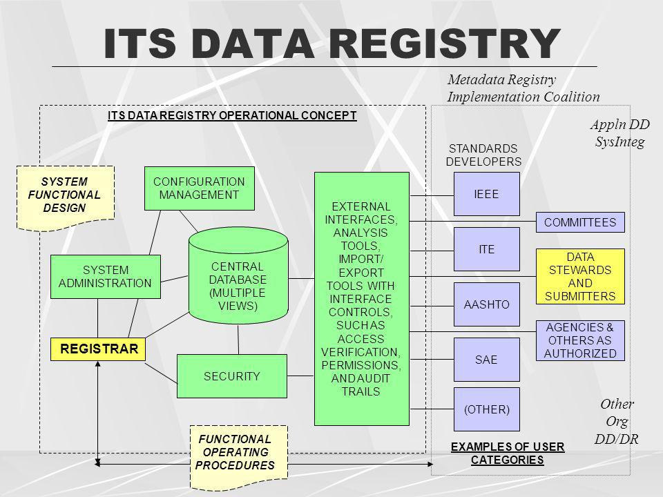 ITS DATA REGISTRY CONFIGURATION MANAGEMENT EXTERNAL INTERFACES, ANALYSIS TOOLS, IMPORT/ EXPORT TOOLS WITH INTERFACE CONTROLS, SUCH AS ACCESS VERIFICAT