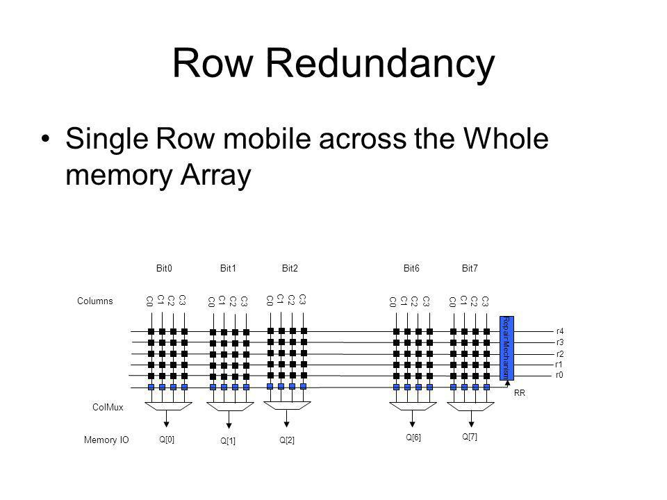 Row Redundancy Single Row mobile across the Whole memory Array C3 C0 C1 C2 r0 r4 r3 r2 r1 Q[7] Q[2] Q[1] Q[0] Q[6] C3 C0 C1 C2 C3 C0 C1 C2 C3 C0 C1 C2 C3 C0 C1 C2 ColMux Memory IO Columns Bit0 Bit6 Bit1 Bit2 Bit7 RR Repair Mechanism