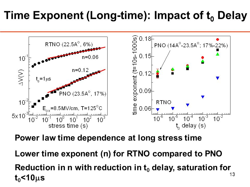 13 Time Exponent (Long-time): Impact of t 0 Delay Power law time dependence at long stress time Lower time exponent (n) for RTNO compared to PNO Reduction in n with reduction in t 0 delay, saturation for t 0 <10 s