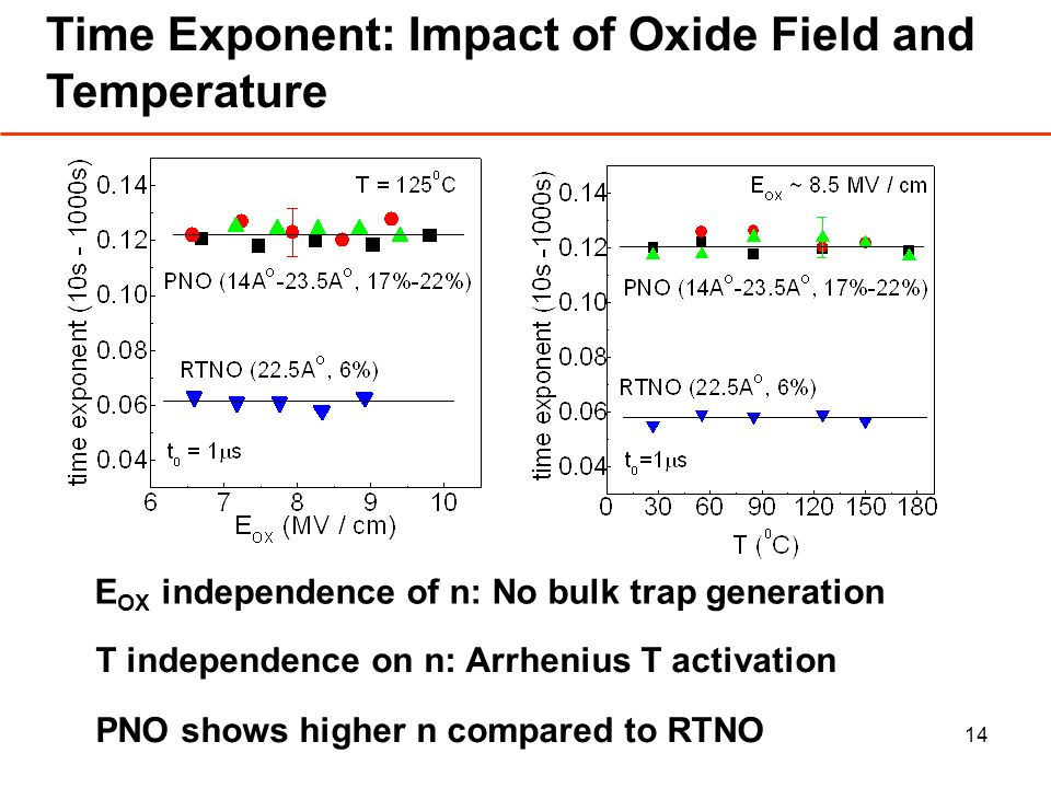 14 Time Exponent: Impact of Oxide Field and Temperature E OX independence of n: No bulk trap generation T independence on n: Arrhenius T activation PNO shows higher n compared to RTNO