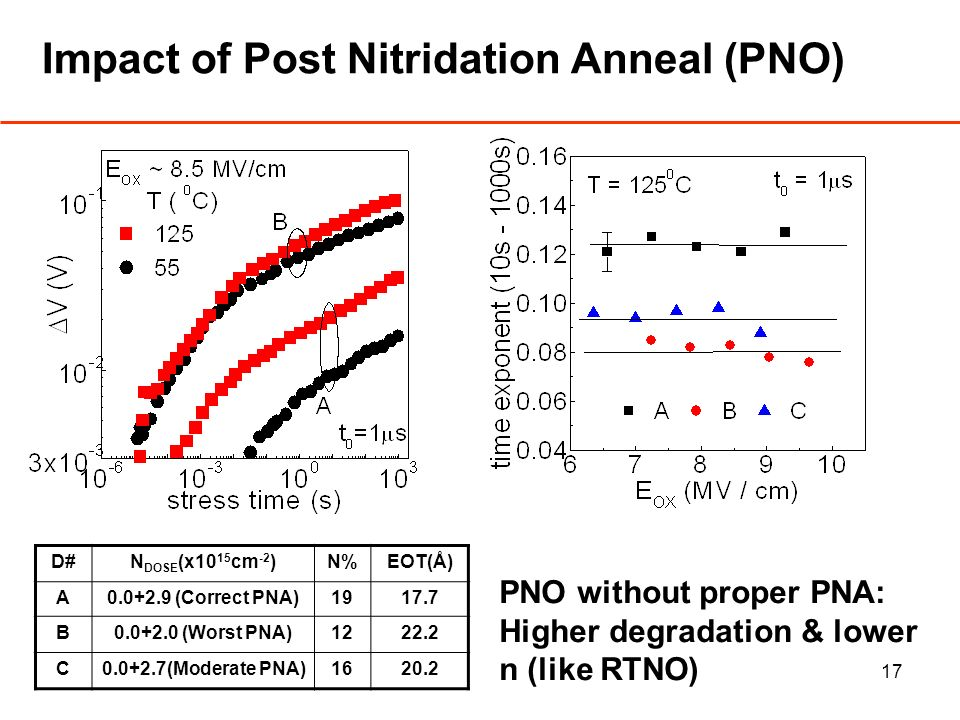17 Impact of Post Nitridation Anneal (PNO) PNO without proper PNA: Higher degradation & lower n (like RTNO) D#N DOSE (x10 15 cm -2 )N%EOT(Å) A0.0+2.9 (Correct PNA)1917.7 B0.0+2.0 (Worst PNA)1222.2 C0.0+2.7(Moderate PNA)1620.2