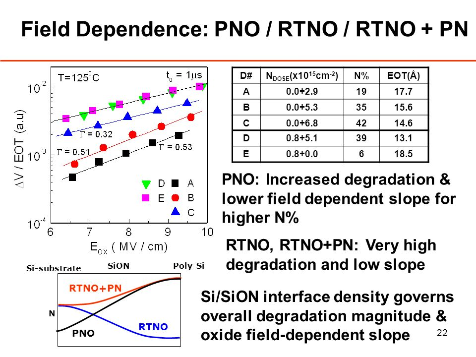 22 Field Dependence: PNO / RTNO / RTNO + PN PNO: Increased degradation & lower field dependent slope for higher N% D#N DOSE (x10 15 cm -2 )N%EOT(Å) A0.0+2.91917.7 B0.0+5.33515.6 C0.0+6.84214.6 D0.8+5.13913.1 E0.8+0.0618.5 RTNO, RTNO+PN: Very high degradation and low slope Si/SiON interface density governs overall degradation magnitude & oxide field-dependent slope SiON RTNO PNO RTNO+PN Poly-Si Si-substrate N