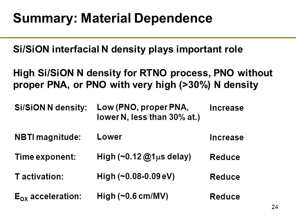 24 Summary: Material Dependence Si/SiON interfacial N density plays important role High Si/SiON N density for RTNO process, PNO without proper PNA, or PNO with very high (>30%) N density Si/SiON N density: NBTI magnitude: Time exponent: T activation: E OX acceleration: Low (PNO, proper PNA, lower N, less than 30% at.) Lower High (~0.12 @1 s delay) High (~0.08-0.09 eV) High (~0.6 cm/MV) Increase Reduce