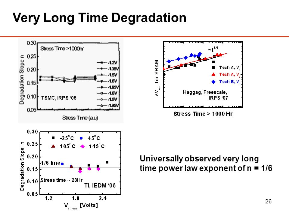 26 Very Long Time Degradation Universally observed very long time power law exponent of n = 1/6 TSMC, IRPS 05 Haggag, Freescale, IRPS 07 Stress time ~ 28Hr TI, IEDM 06