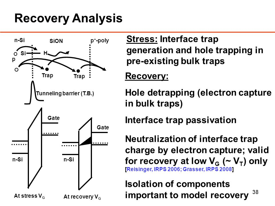 38 Recovery Analysis Recovery: Hole detrapping (electron capture in bulk traps) Interface trap passivation Stress: Interface trap generation and hole trapping in pre-existing bulk traps Si H p Trap n-Si SiON p + -poly Tunneling barrier (T.B.) Neutralization of interface trap charge by electron capture; valid for recovery at low V G (~ V T ) only [Reisinger, IRPS 2006; Grasser, IRPS 2008] Gate n-Si At stress V G Isolation of components important to model recovery Gate n-Si At recovery V G