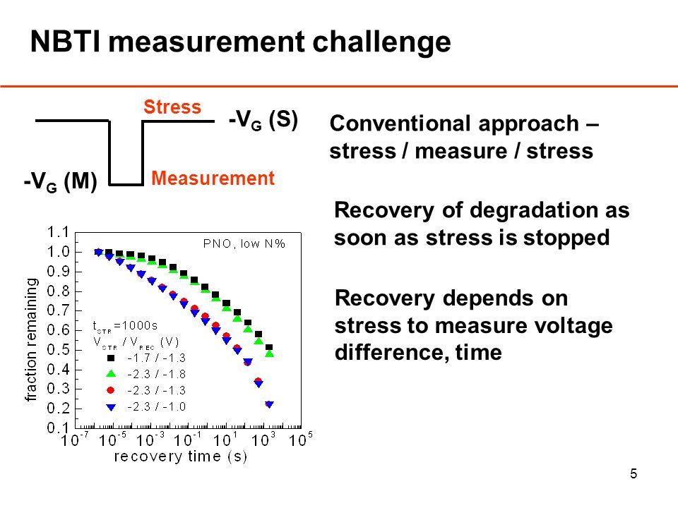 5 NBTI measurement challenge Conventional approach – stress / measure / stress Recovery of degradation as soon as stress is stopped Recovery depends on stress to measure voltage difference, time Stress Measurement -V G (M) -V G (S)