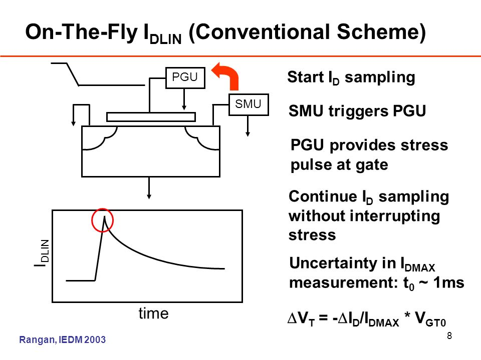 8 On-The-Fly I DLIN (Conventional Scheme) SMU PGU Start I D sampling SMU triggers PGU PGU provides stress pulse at gate Continue I D sampling without interrupting stress Uncertainty in I DMAX measurement: t 0 ~ 1ms I DLIN time Rangan, IEDM 2003 V T = - I D /I DMAX * V GT0