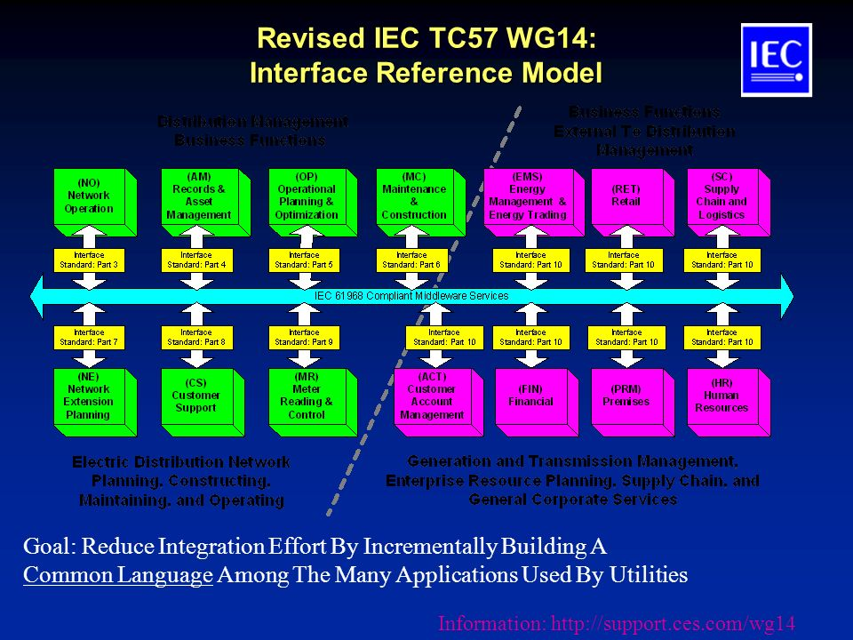 Revised IEC TC57 WG14: Interface Reference Model Goal: Reduce Integration Effort By Incrementally Building A Common Language Among The Many Applications Used By Utilities Information: