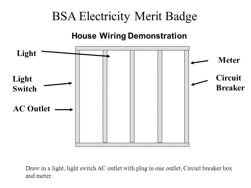 BSA Electricity Merit Badge House Wiring Demonstration Draw in a light, light switch AC outlet with plug in one outlet, Circuit breaker box and meter.