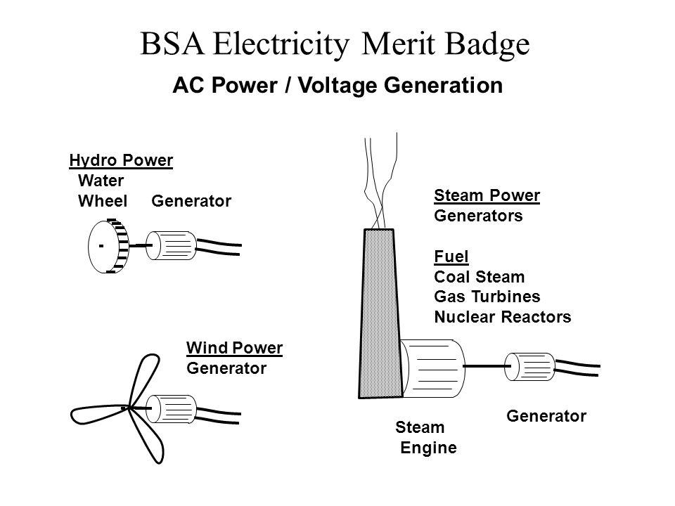 BSA Electricity Merit Badge Hydro Power Water Wheel Generator Steam Power Generators Fuel Coal Steam Gas Turbines Nuclear Reactors Wind Power Generato