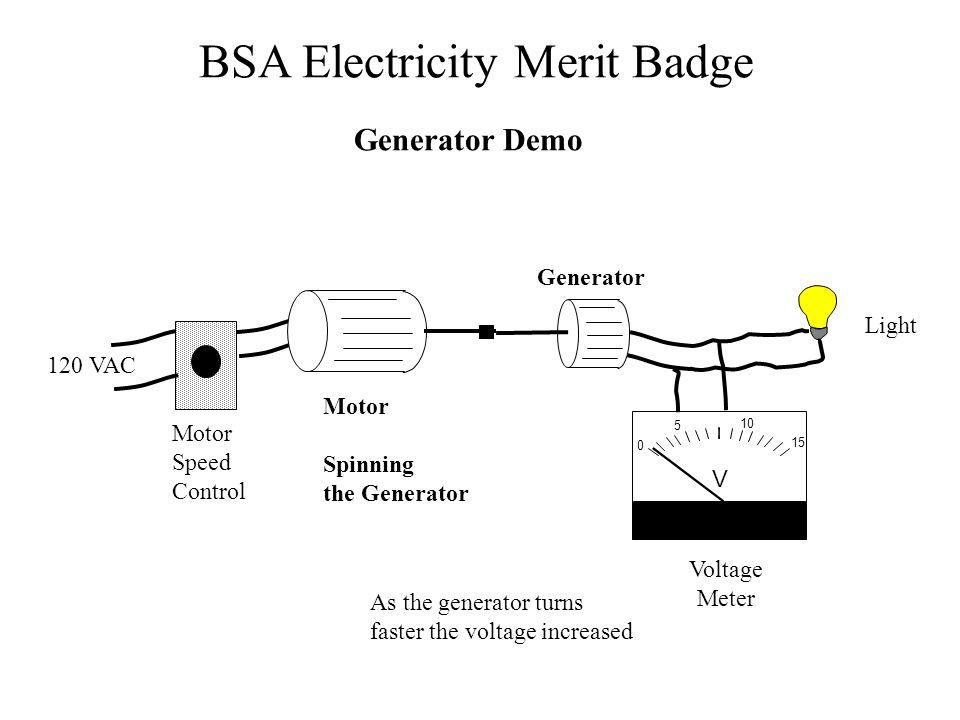 BSA Electricity Merit Badge Generator Demo 0 5 10 15 V Motor Speed Control Motor Spinning the Generator Generator 120 VAC Voltage Meter Light As the g