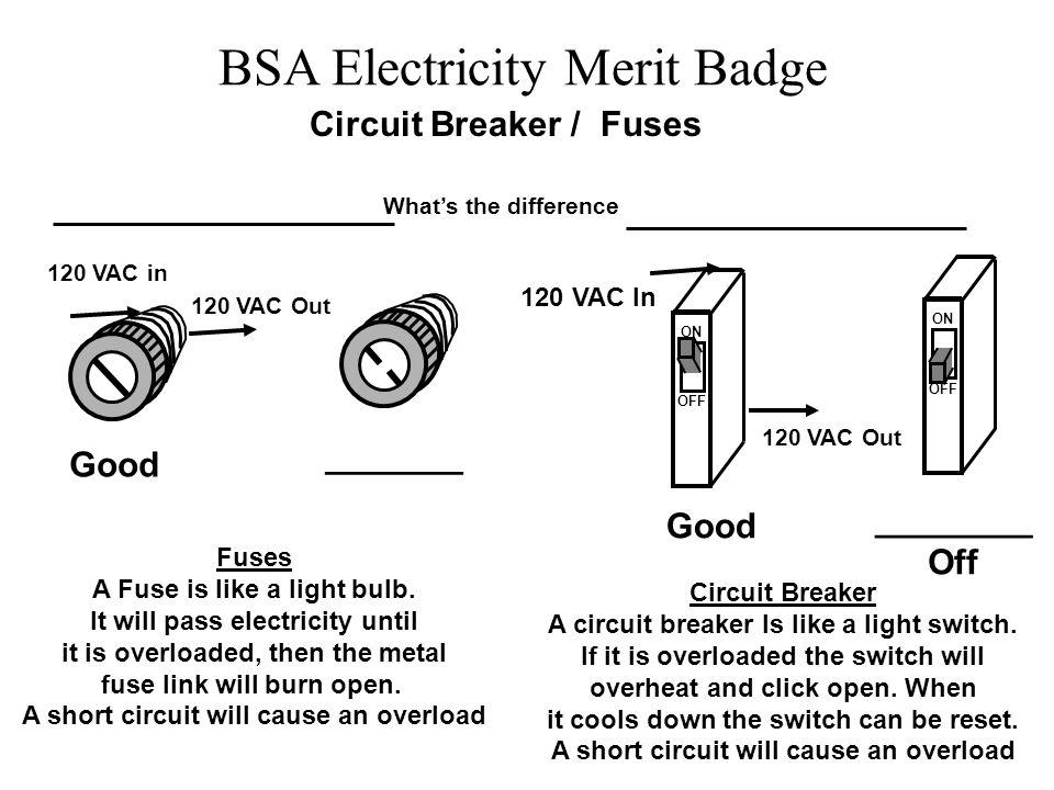 BSA Electricity Merit Badge Circuit Breaker / Fuses ON OFF ON OFF 120 VAC In Circuit Breaker A circuit breaker Is like a light switch. If it is overlo