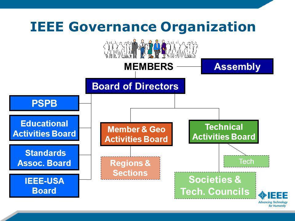 IEEE Governance Organization MEMBERS Board of Directors Assembly PSPB IEEE-USA Board Standards Assoc. Board Educational Activities Board Regions & Sec